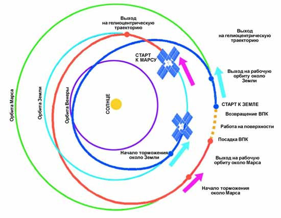 Условия полета на Марс