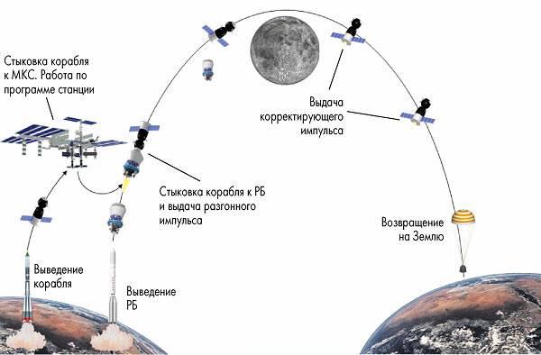 На околоземную орбиту тремя